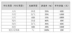 2018年我国卤素灯,氙气灯渗透率分别达到40%、35%三河
